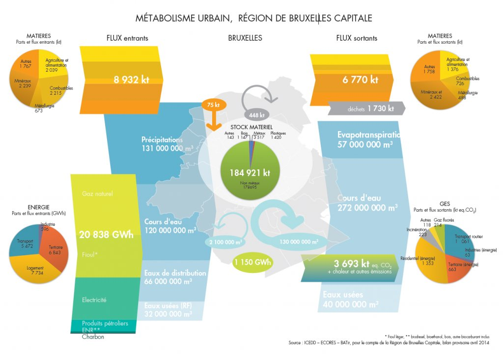 Data Visualization Examples All Images Metabolism Of Cities