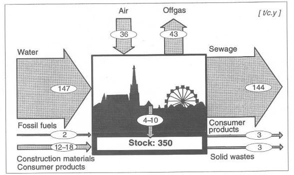 flows and stocks of goods in the anthroposphere of vienna austria