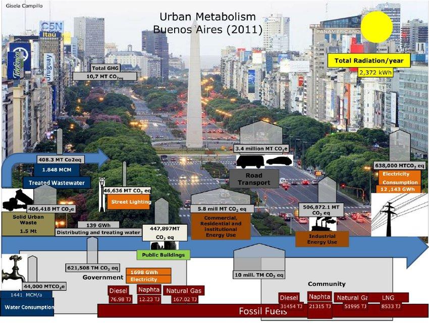 Urban metabolism buenos aires argentina metabolism of for Ce design buenos aires